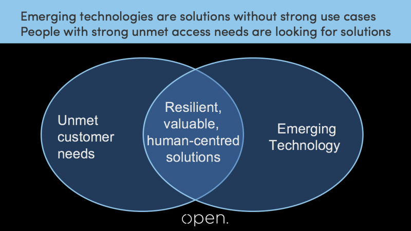 A slide about the cross over between emerging technology and unmet user needs