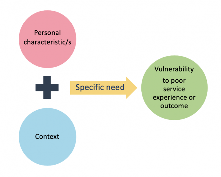 "Image of three circles. Two on the left say Personal characteristics and Context with a plus sign between them. An arrow connects them to the third. On the arrow ""specific need"" is written. In the circle it is pointing to it is written ""Vulnerability to poor service or outcome"