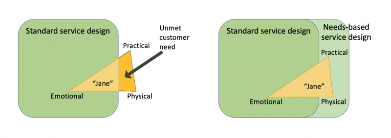 "An image of two triangles each within rectangles marked ""Standard Service Design"". The corners of the triangles are marked ""Emotional"", ""Physical"" and ""Practical"" and each triangle is identical and named ""Jane"". In the diagram on the left, the triangle extends beyond the rectangle. The part that falls outside of the ""Standard Service Design"" rectangle is marked ""Unmet customer need"". On the right hand diagram there is an extension to the standrard service design marked ""Needs-based service design"". In this version all of Jane's needs are within the service design and are therefore met."